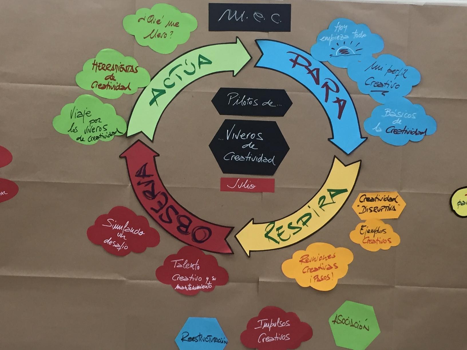 Entrenamiento de Creatividad - Plan de Acción